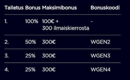 Genesis kasinon bonuskoodin edut
