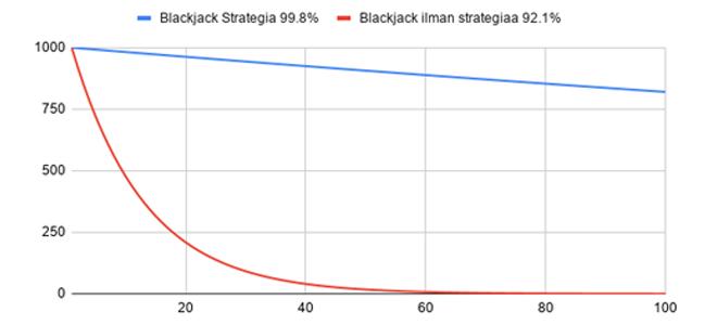 Blackjack strategialla pelaaminen vastaan ilman strategiaa pelaaminen