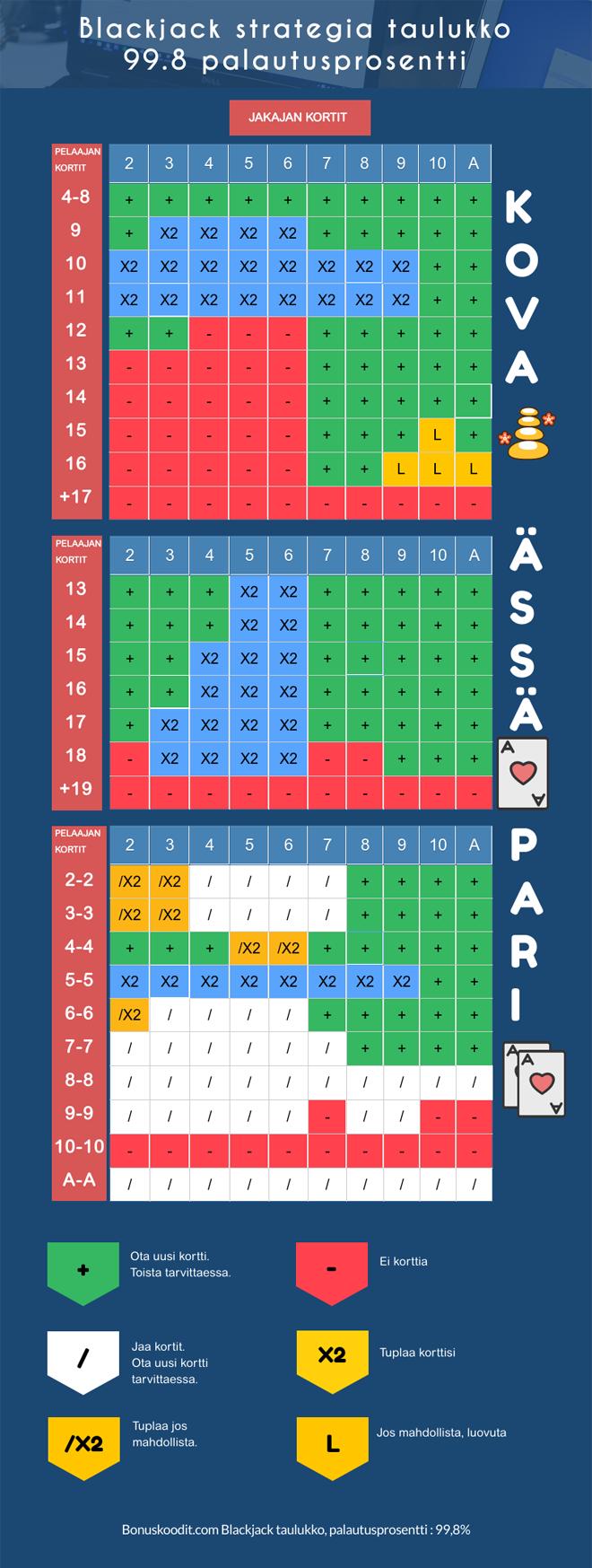 Blackjack taulukko optimaaliseen pelaamiseen