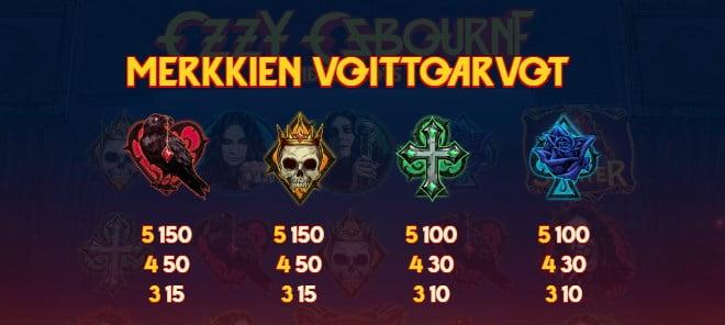 Ozzy Osbourne pelin ohjeet osa 10 Voittosymbolit pienet